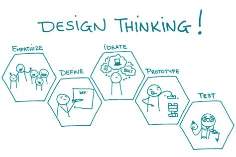 what is design design thinking for business growth innovation