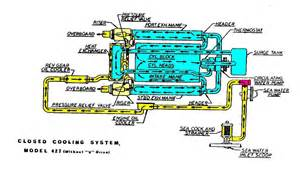 Closed Water Cooling System Diagram