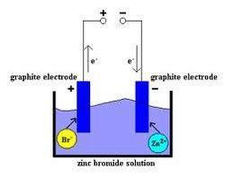 graphite electrodes  mumbai  il bii maharashtra graphite electrodes