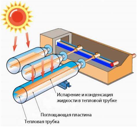 Солнечный коллектор принцип работы и способы применения. Солнечные коллекторы для дома