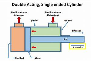 Hydraulic Cylinder Equations