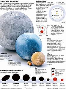 17 Best images about moons of Pluto on Pinterest | Names ...