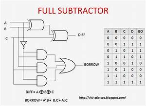 Mantra Vlsi   Full Subtractor