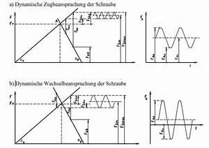 Dynamische Belastung Berechnen : berechnung einer auf druck belasteten schraubenverbindung wissenstransfer anlagen und ~ Themetempest.com Abrechnung