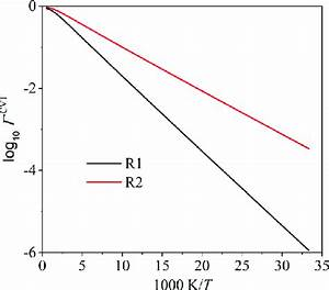 Recrossing Transmission Coefficients For Reactions R1 And