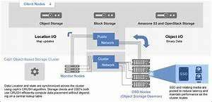 Ceph Storage Clusters