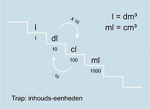 Milliliter In Cl : inhouds eenheden 1 mijnrekensite ~ Yasmunasinghe.com Haus und Dekorationen