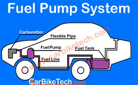 What Are The Types Of Fuel Feed System Of Engine