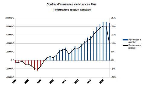 Deblocage Assurance Vie by Assurance Vie Notre Contrat Nuances Plus