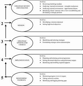 1  Framework For The Strategic Management Process
