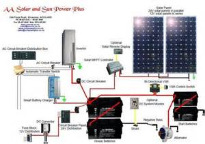 rv solar electric systems information – readingrat, Wiring diagram