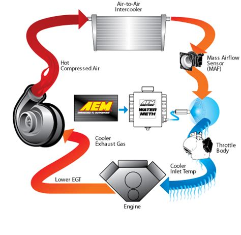 wasser methanol einspritzung aem wasser methanol einspritzung f 252 r turbomotor bis 2 4 bar ladedruck