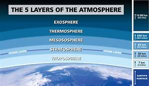 The 5 Layers Of The Atmosphere