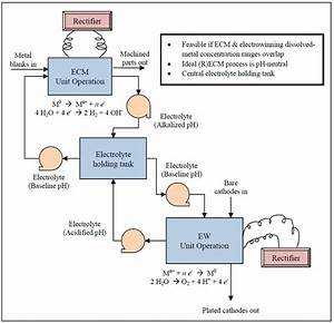 Draw A Preliminary Process Flow Diagram For Your Enterprise