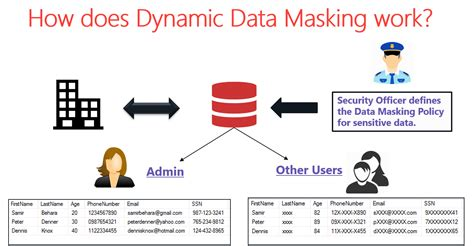 dynamic data masking tracking  masked columns