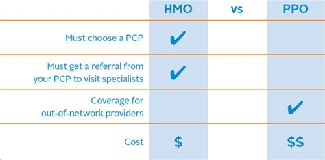.a medical insurance ppo vs. HMO vs. PPO: What's the Difference?