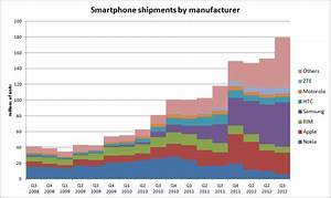 IDC's smartphone shipment figures for Q3 2012