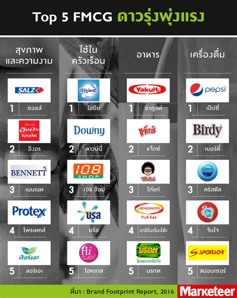 Top5 FMCG in Thailand - MarketeerOnline