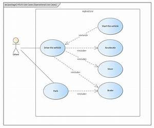 Use Case Diagram Png  U0026 Free Use Case Diagram Png