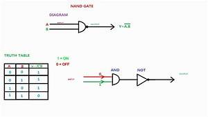 Nand Gate Logic Diagram And Logic Output