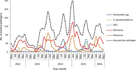 epidemiology aetiology  seasonality  infectious