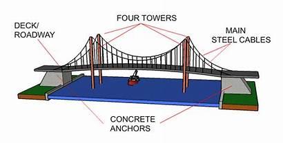 Bridge Suspension Deck Cables Steel Suspended Hold