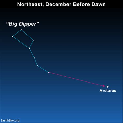 big dipper arc l creation astronomy now creation conversations