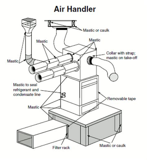 consider a fan located in a square duct sealing duct handlers boots and elbows for energy