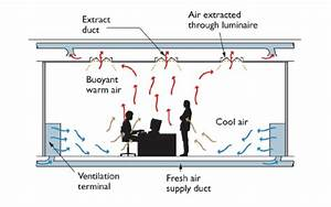 Mechanical Ventilation In Buildings  U2013 What You Need To