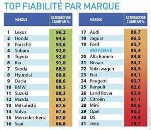 Fiabilité Des Voitures : automobile quelle sont les voitures les plus fiables ~ Maxctalentgroup.com Avis de Voitures