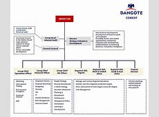 Organizational Structure Welcome to Dangote Cement Plc