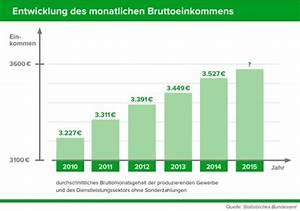Bruttoeinkommen Berechnen : durchschnittsgehalt im berblick das verdient deutschland ~ Themetempest.com Abrechnung