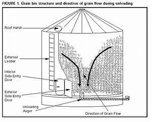Suffocations In Grain Bins