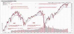Death Cross Reveals Market Downturn Coming Soon Z3 News