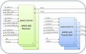 Arinc 429 Ip Core For Fpga Ip Core