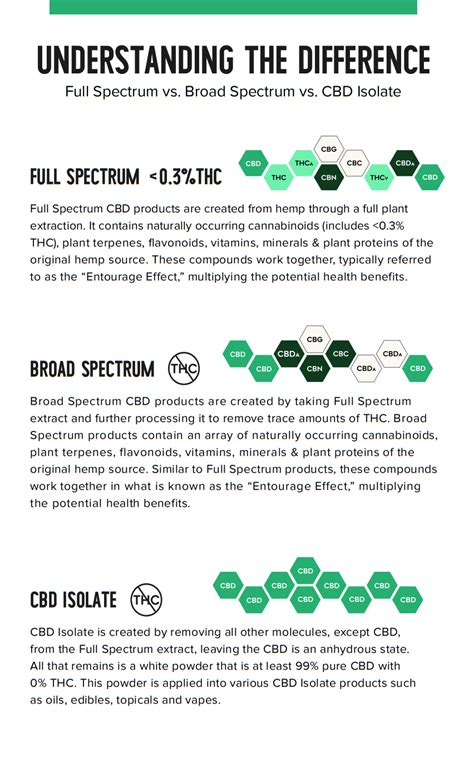 comparison  thc percentage  extract spencer smalley