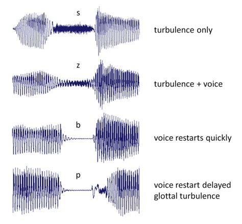 Part Of Speech For Diagram