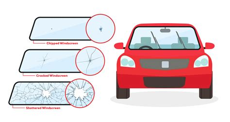 Different Types Of Windscreen Damage
