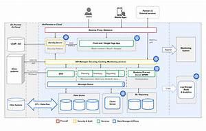 The Executive U2019s Guide To Enterprise Application