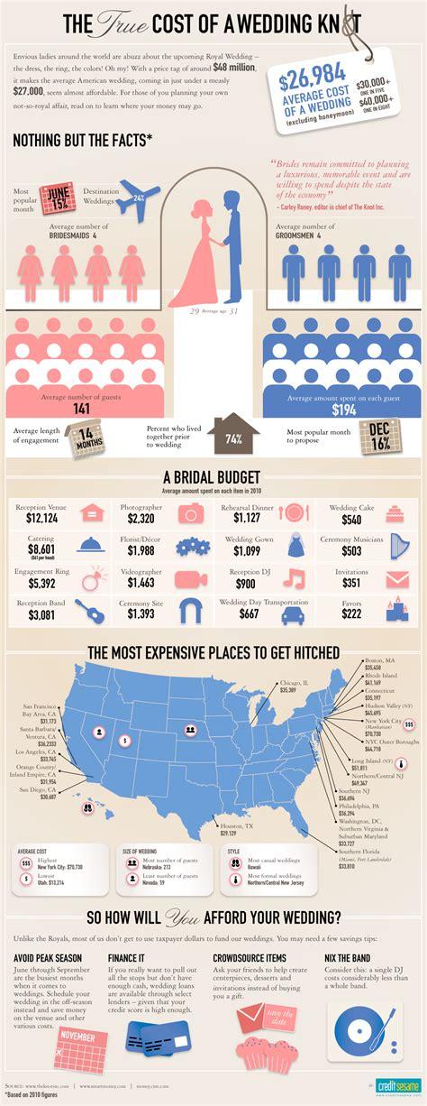 average wedding cost breakdown weddings  lilly