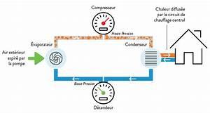 Pompe A Chaleur Eau Air : fonctionnement pompe chaleur air eau pac ~ Farleysfitness.com Idées de Décoration