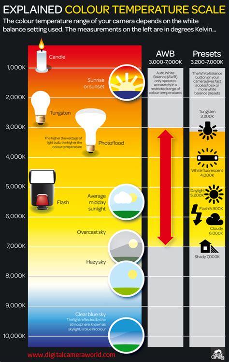 what is color temperature what is color temperature free photography sheet