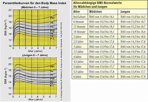 Bmi Kindern Berechnen Perzentile : normalgewicht bei kindern bmi perzentilenkurve ~ Themetempest.com Abrechnung
