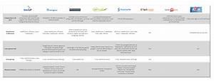 Comparatif Box Internet 2016 : tout ce que vous devez savoir sur les marketplaces en 2017 cr ation site internet thonon annemasse ~ Medecine-chirurgie-esthetiques.com Avis de Voitures