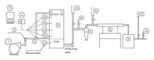 Schematics Of The Experimental Setup   1  Air Blower   2