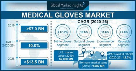 Medical Gloves Market Size & Share | Global Report 2026