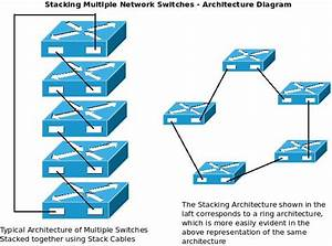 How Stacking Multiple Network Switches Helps To Build A More Resilient Lan  U2013 Excitingip Com