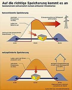 Pv Stromspeicher Preise : regelenergie und regelleistung durch solarstrom ~ Frokenaadalensverden.com Haus und Dekorationen