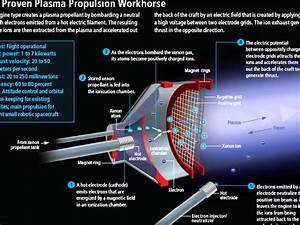 energy - Why don't Ion thrusters use exothermic reactions ...
