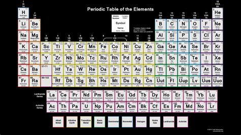 downloadable periodic table oxidation states